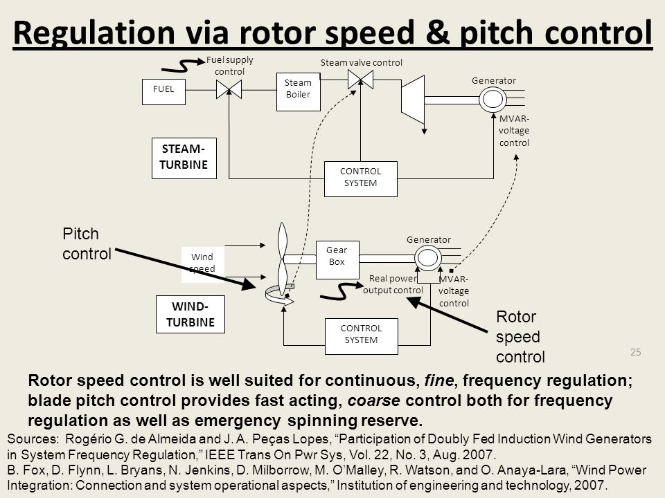 Regulation via rotor speed & pitch control