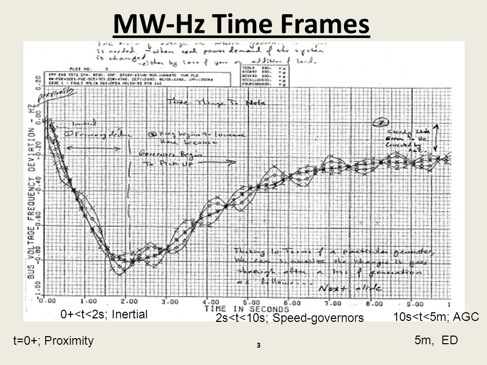 MW-Hz Time Frames 0+<t<2s; Inertial