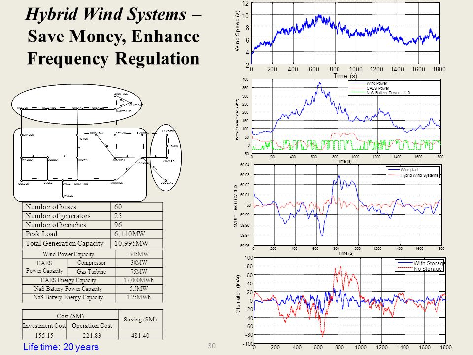Hybrid Wind Systems – Save Money, Enhance Frequency Regulation