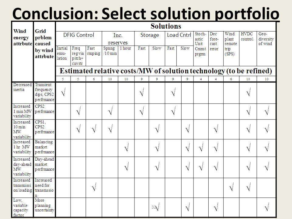 Conclusion: Select solution portfolio