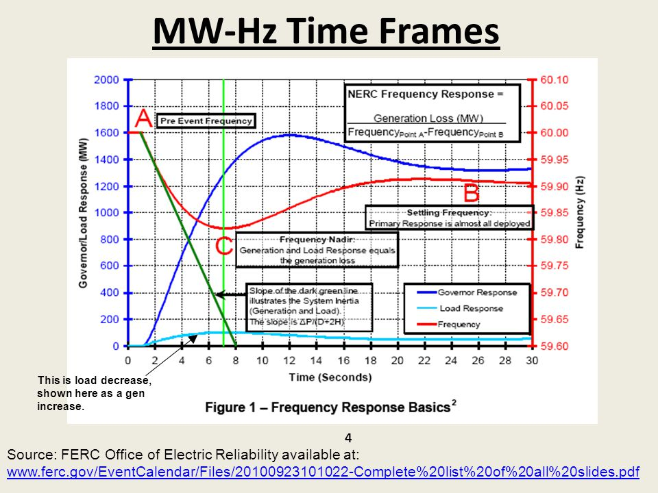MW-Hz Time Frames This is load decrease, shown here as a gen increase.