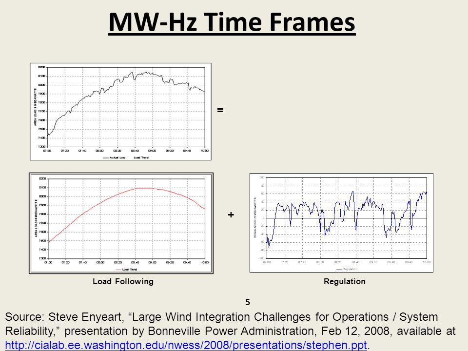 MW-Hz Time Frames = + Load Following. Regulation.