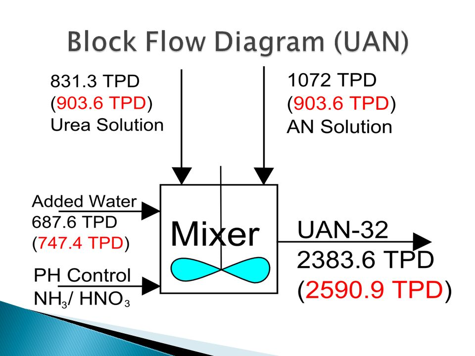 Block Flow Diagram (UAN)