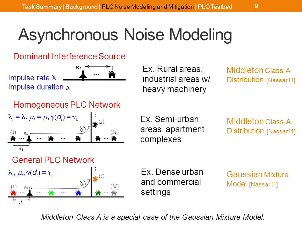 Asynchronous Noise Sparse in time domain Learn statistical model
