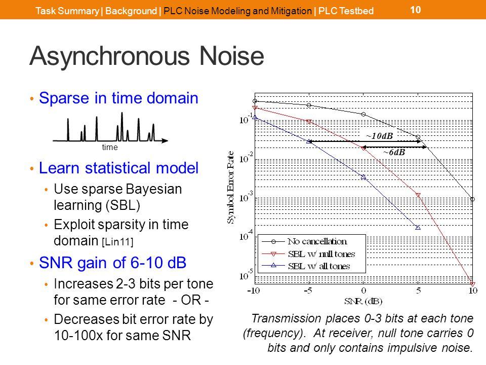 Task Summary | Background | PLC Noise Modeling and Mitigation | PLC Testbed