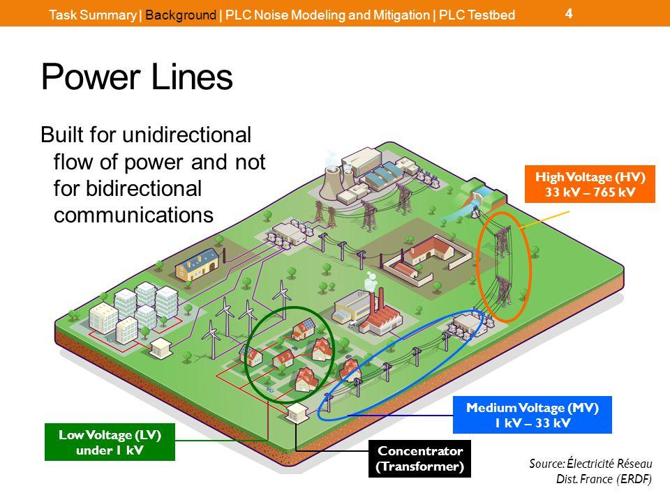 Powerline Communications