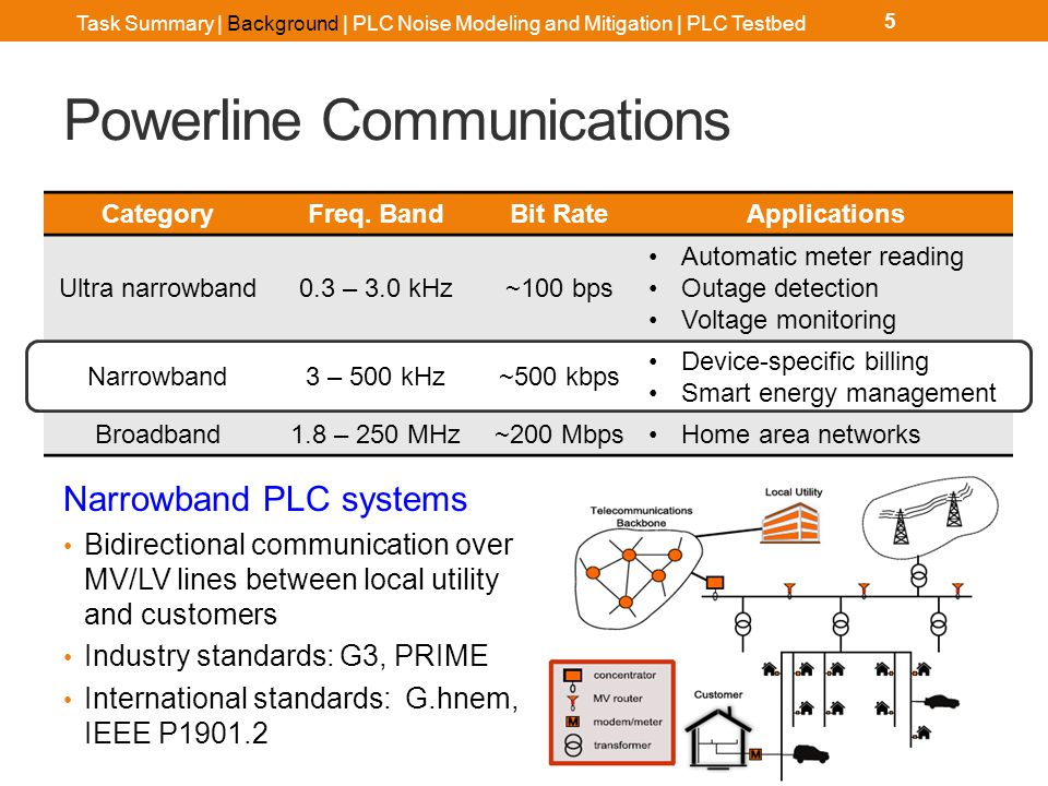 Narrowband PLC Systems