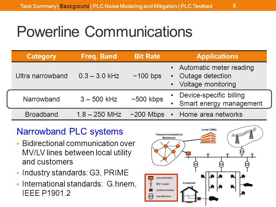 Narrowband PLC Systems