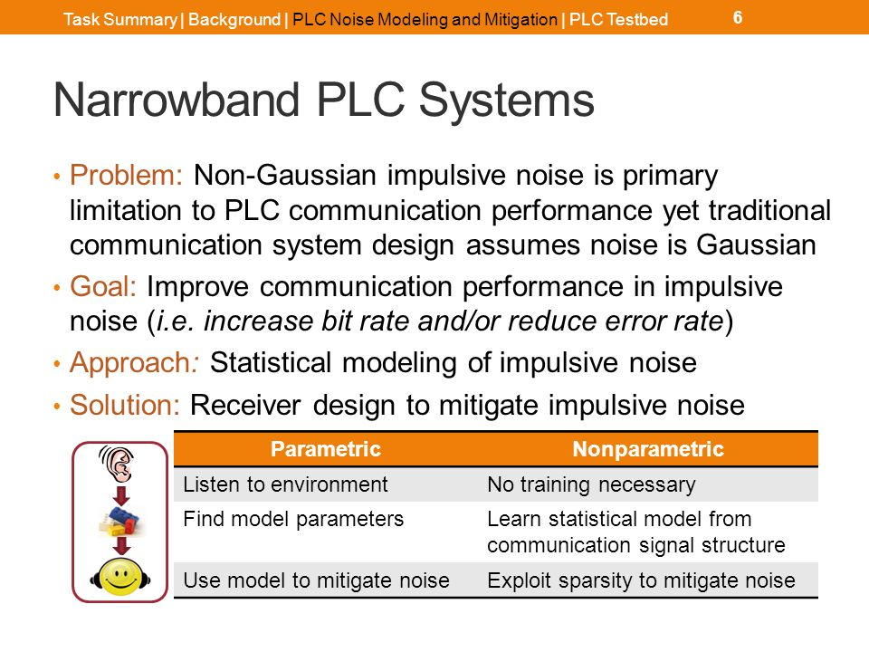 Narrowband PLC Impulsive Noise