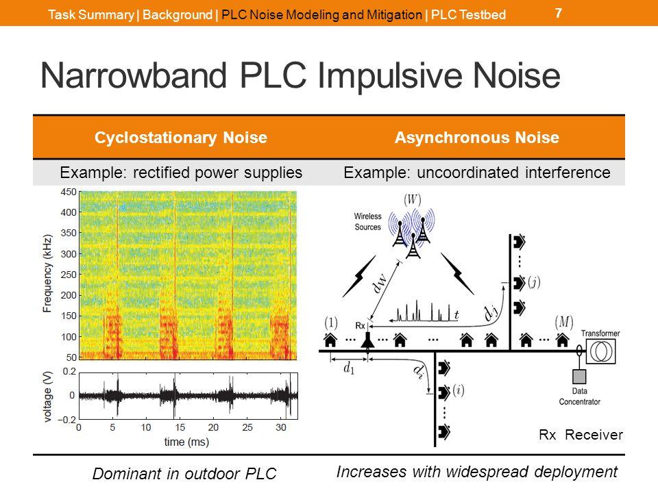 Cyclostationary Noise Modeling