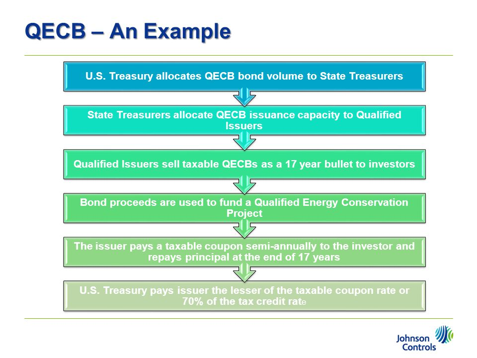 QECB – An Example U.S. Treasury pays issuer the lesser of the taxable coupon rate or 70% of the tax credit rate.