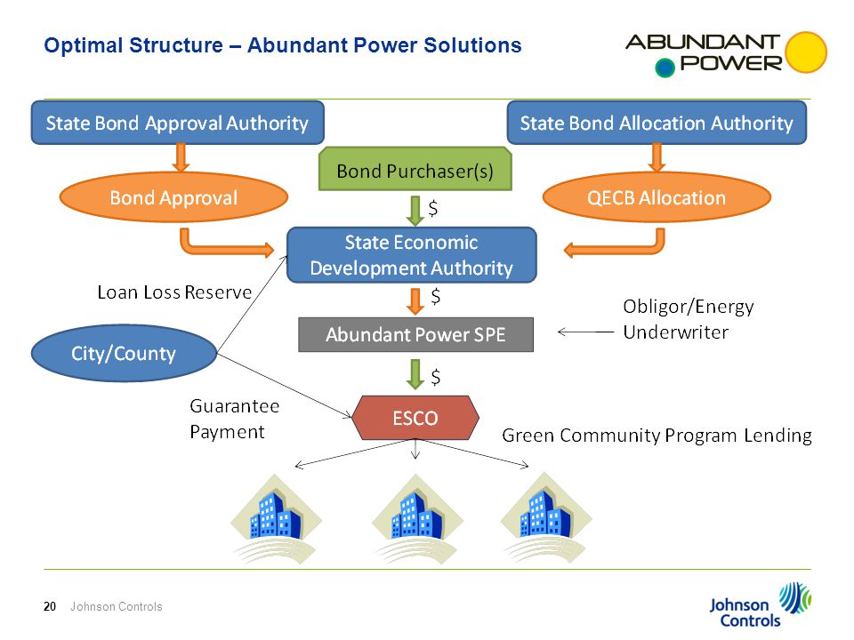 Optimal Structure – Abundant Power Solutions