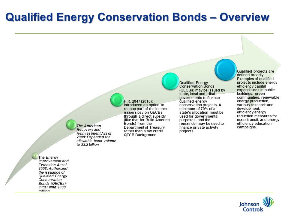 Qualified Energy Conservation Bonds – Overview