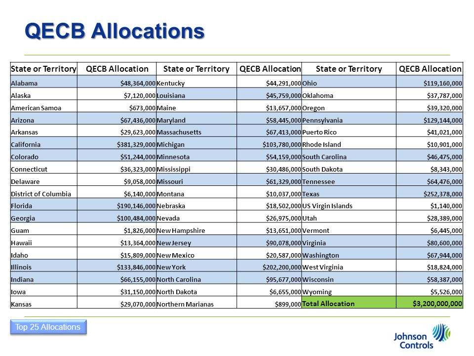QECB Allocations State or Territory QECB Allocation Total Allocation