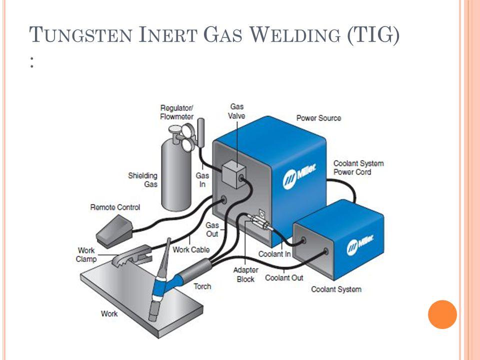 Tungsten Inert Gas Welding (TIG) :