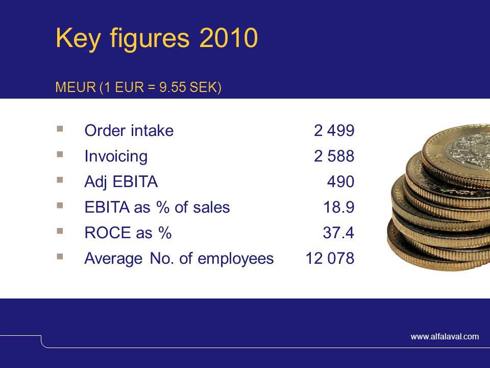 Key figures 2010 Order intake 2 499 Invoicing 2 588 Adj EBITA 490