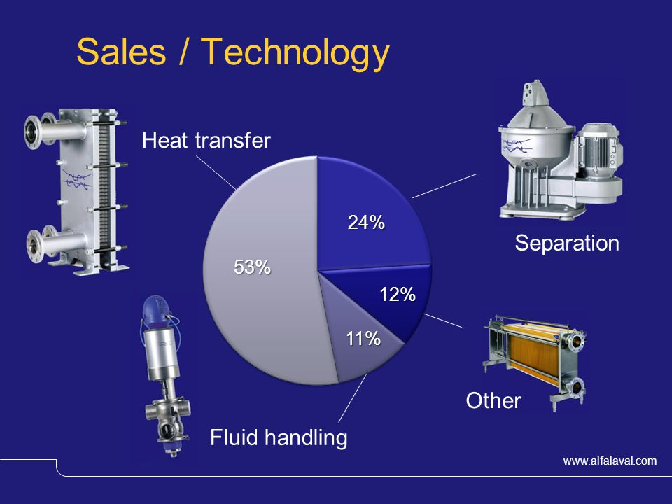 Sales / Technology Heat transfer Separation Other Fluid handling