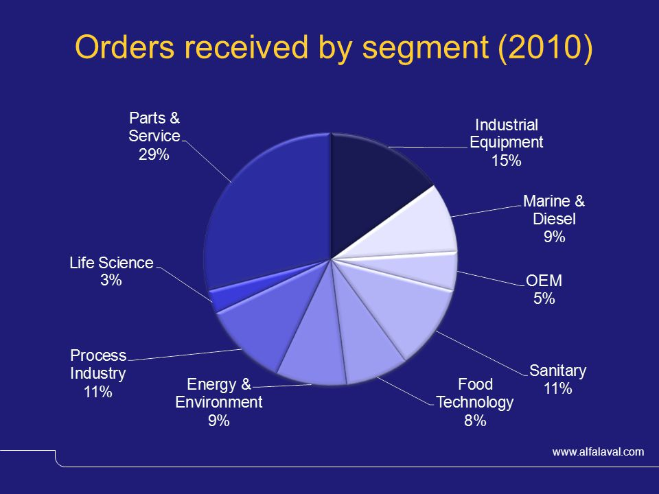 Orders received by segment (2010)