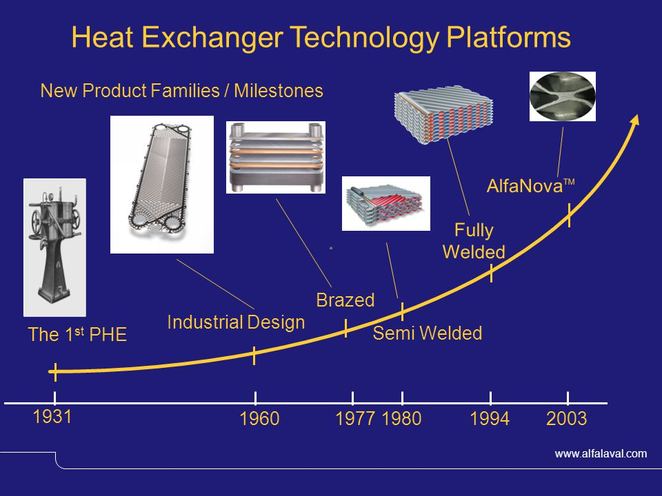 Heat Exchanger Technology Platforms