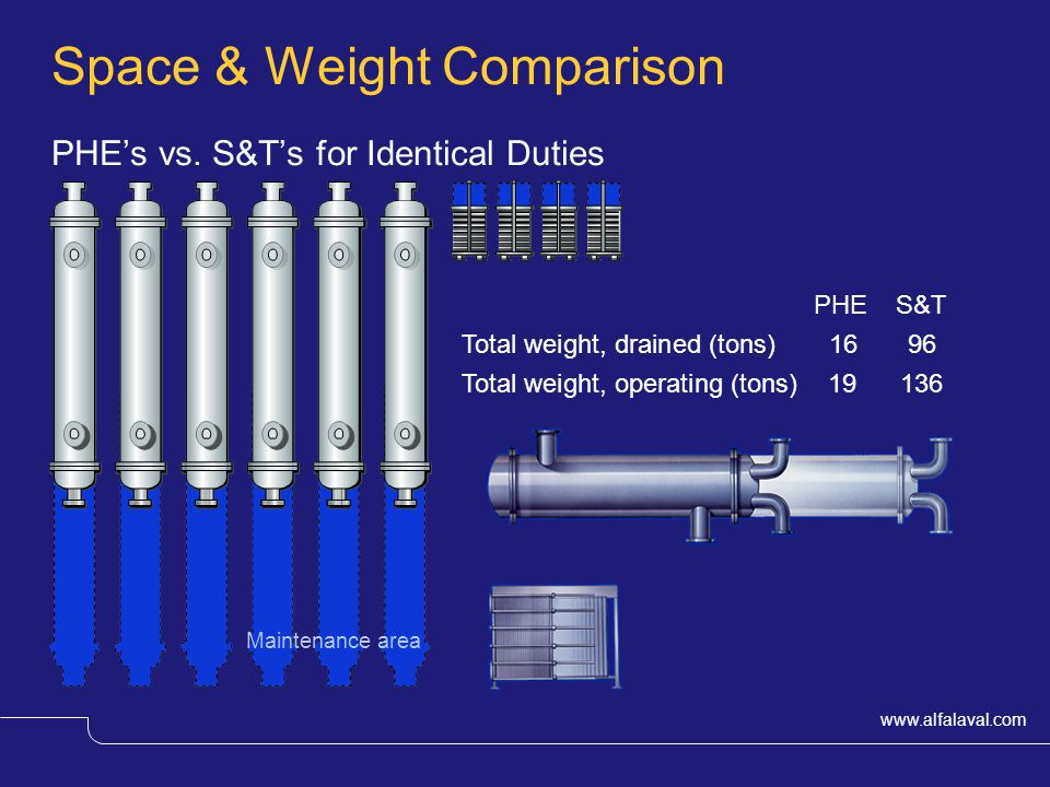 Space & Weight Comparison PHE's vs. S&T's for Identical Duties