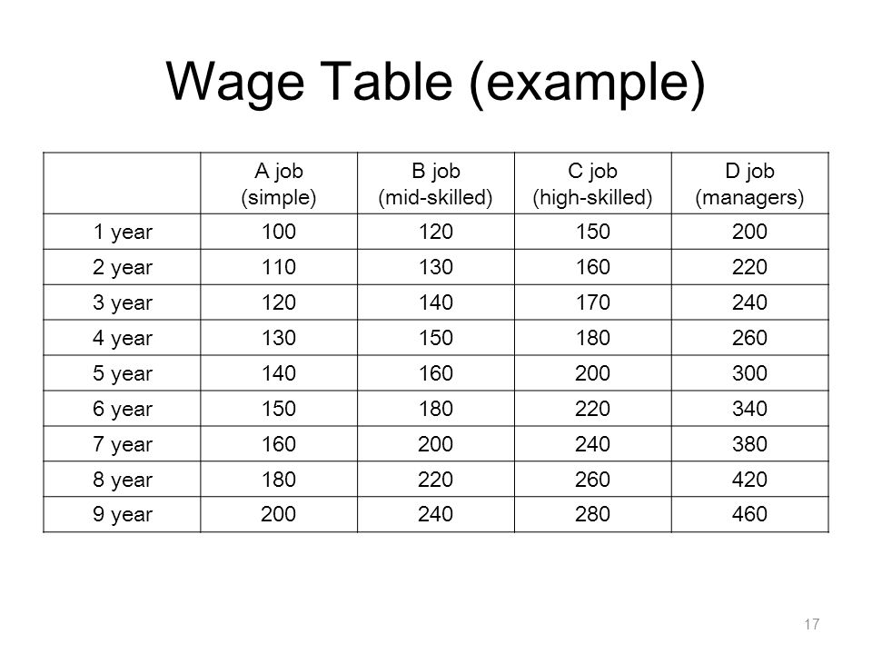 Wage Table (example) A job (simple) B job (mid-skilled) C job