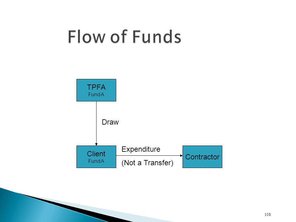 Flow of Funds TPFA Draw Expenditure Client (Not a Transfer) Contractor