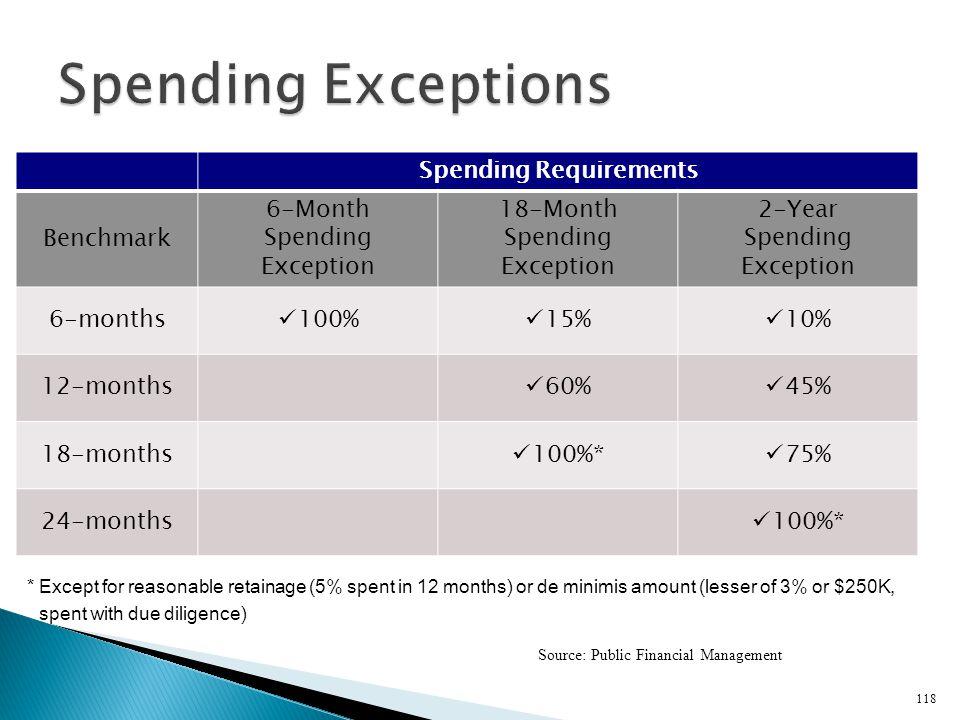 Spending Requirements