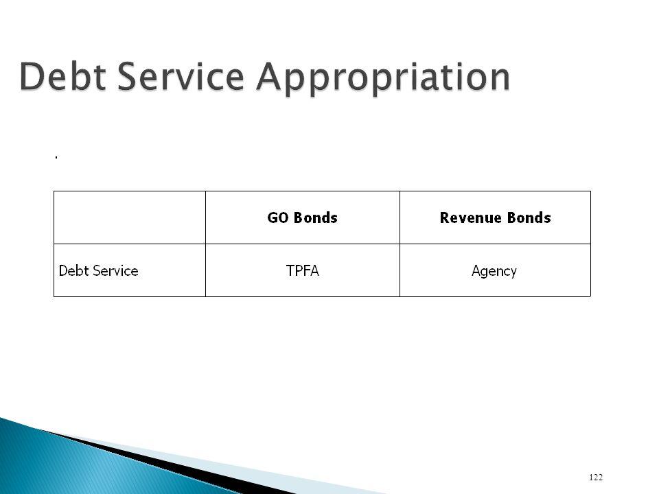 Debt Service Appropriation