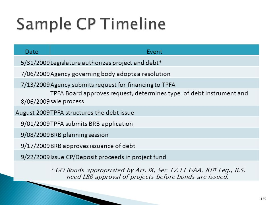 Sample CP Timeline Date Event 5/31/2009