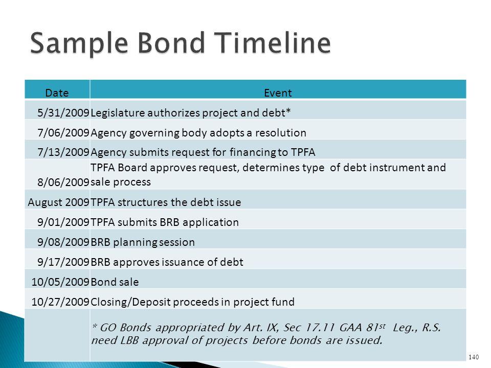 Sample Bond Timeline Date Event 5/31/2009