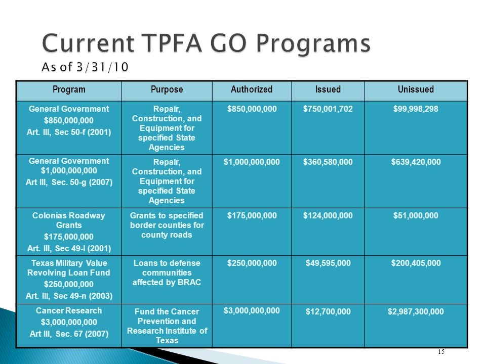 Current TPFA GO Programs As of 3/31/10