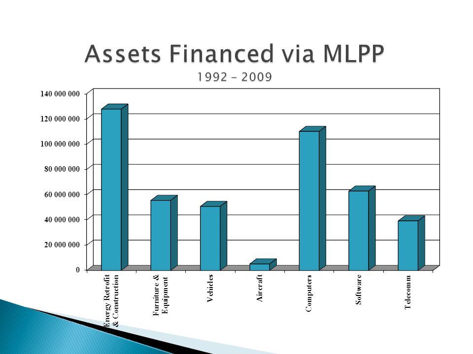 Assets Financed via MLPP 1992 - 2009
