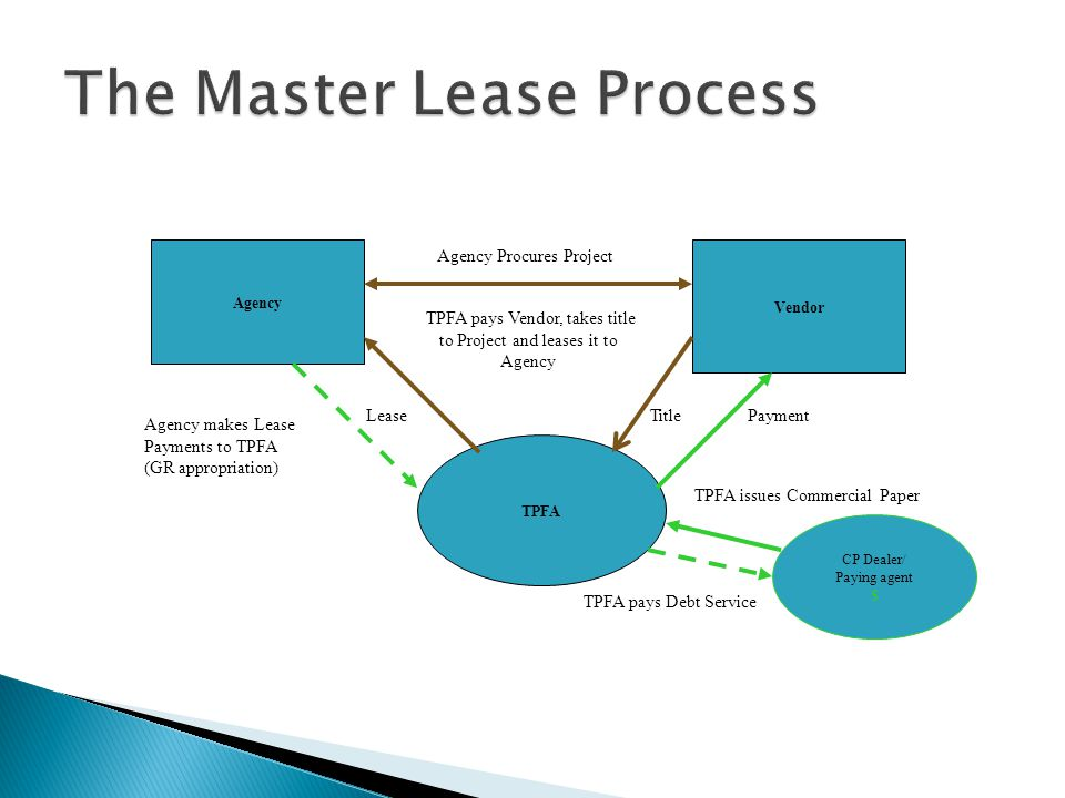 The Master Lease Process