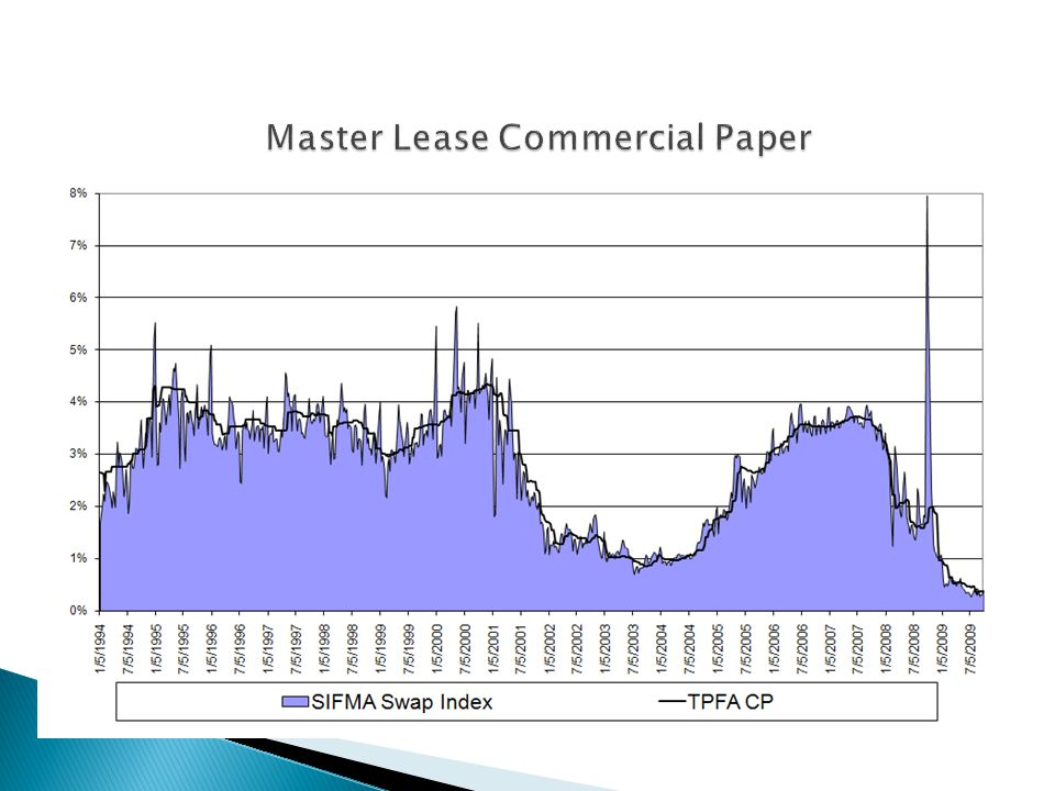 Master Lease Commercial Paper
