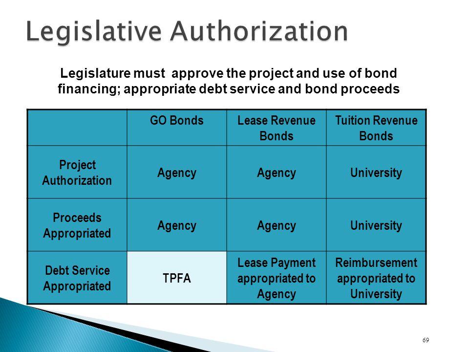 Legislative Authorization