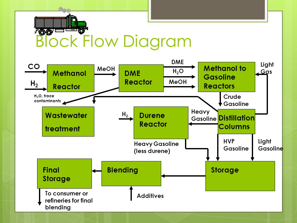 Block Flow Diagram CO Methanol to Gasoline Reactors Methanol Reactor
