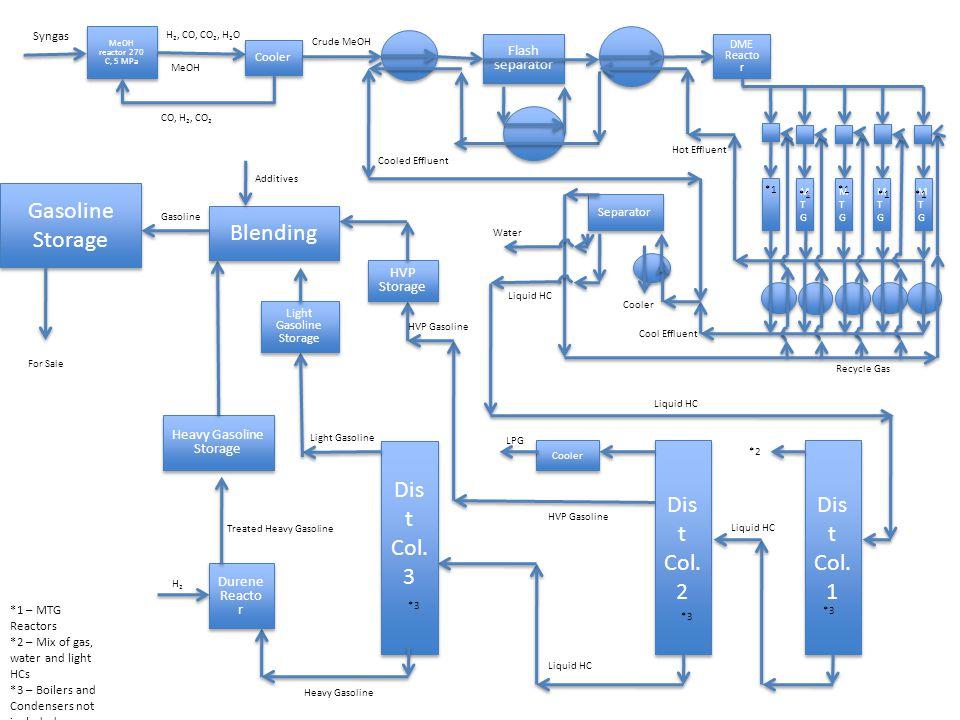 Gasoline Storage Blending Dist Col. 3 Dist Col. 2 Dist Col. 1