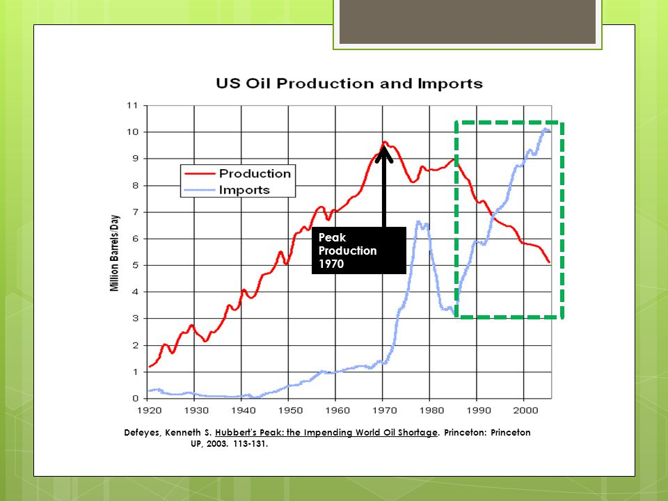 Peak Production 1970 Defeyes, Kenneth S. Hubbert s Peak: the Impending World Oil Shortage.