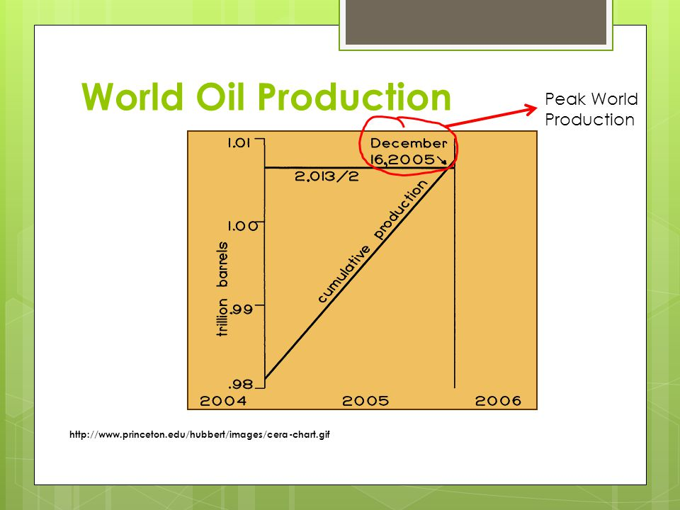 World Oil Production Peak World Production