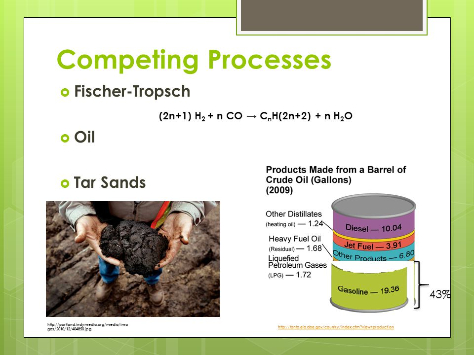 Competing Processes Fischer-Tropsch Oil Tar Sands 43%