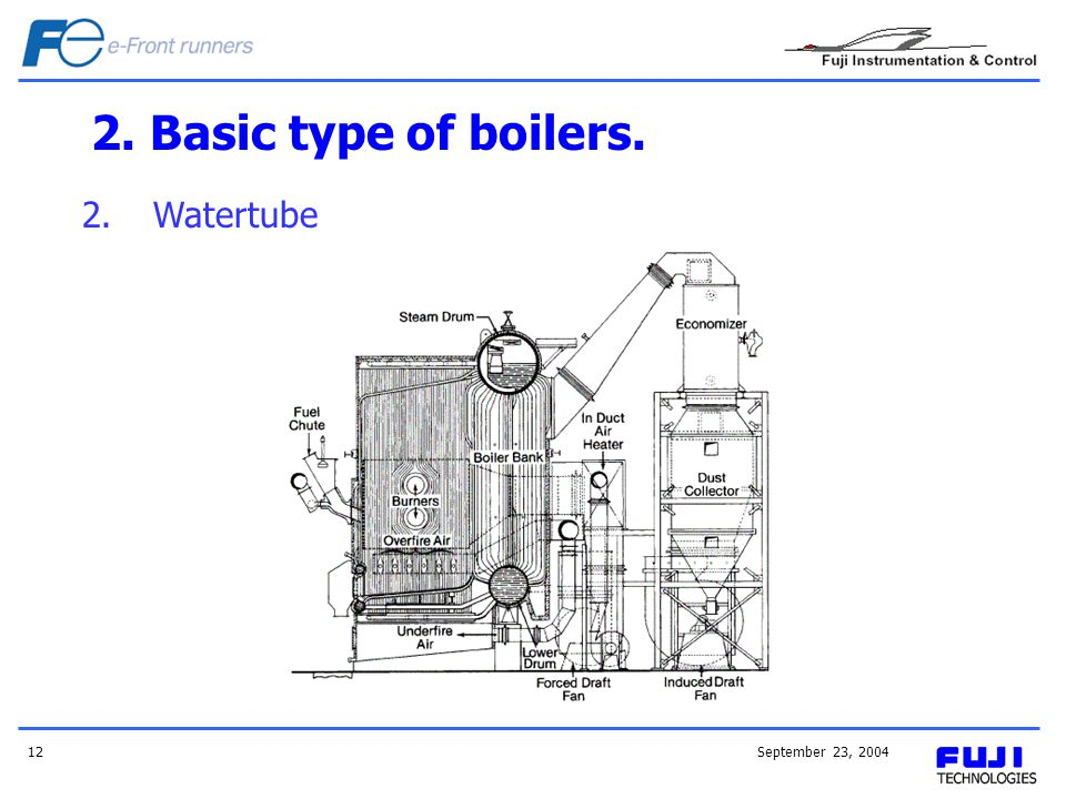 2. Basic type of boilers. Watertube September 23, 2004