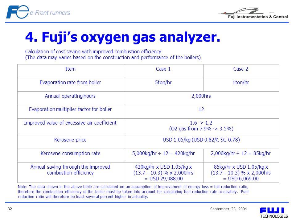 4. Fuji's oxygen gas analyzer.