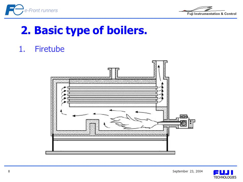2. Basic type of boilers. Firetube September 23, 2004