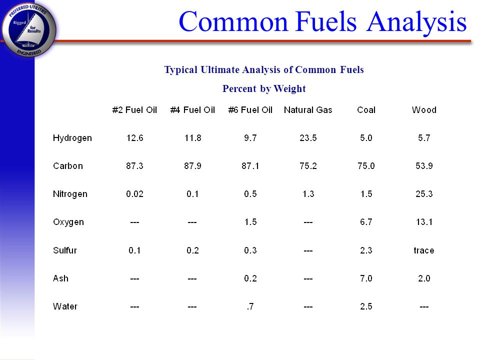 Typical Ultimate Analysis of Common Fuels