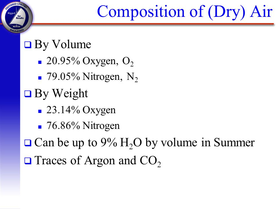 Composition of (Dry) Air