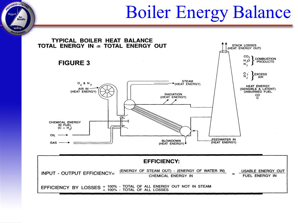 Boiler Energy Balance