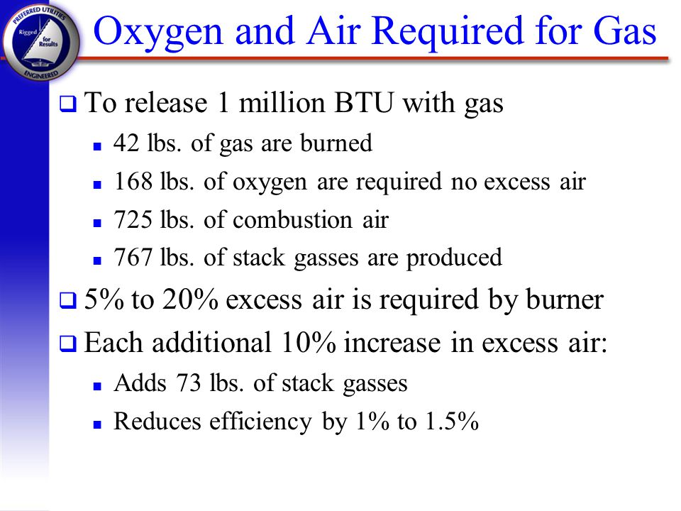 Oxygen and Air Required for Gas