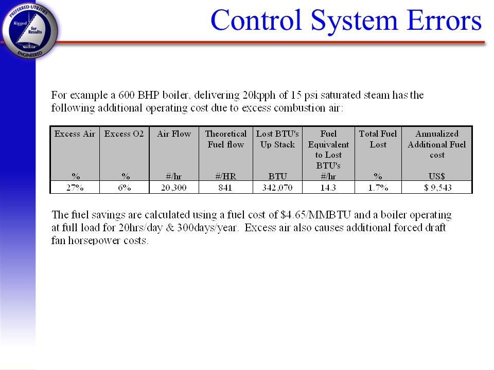 Control System Errors