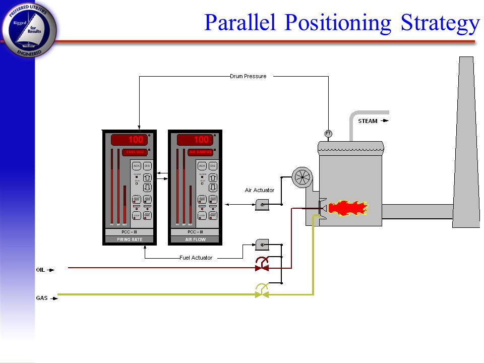 Parallel Positioning Strategy