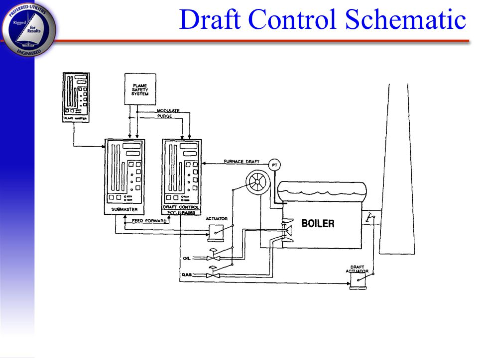 Draft Control Schematic